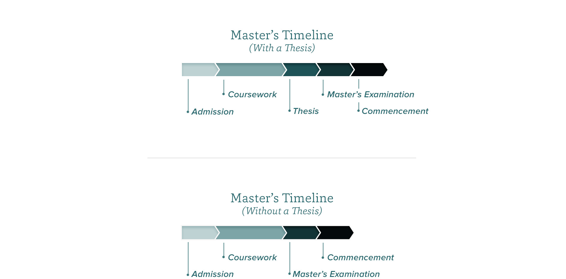 organizing a masters thesis